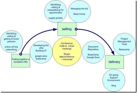 collaborative processes