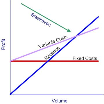 Profit Volume